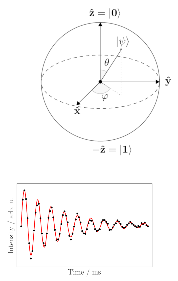 Bloch Sphere and Rabi Oscillations