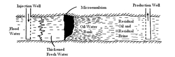 Scheme of surfactant flooding