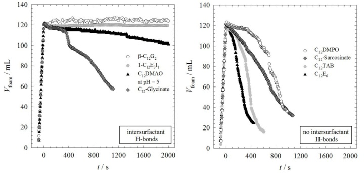 stability of liquid foams (c)