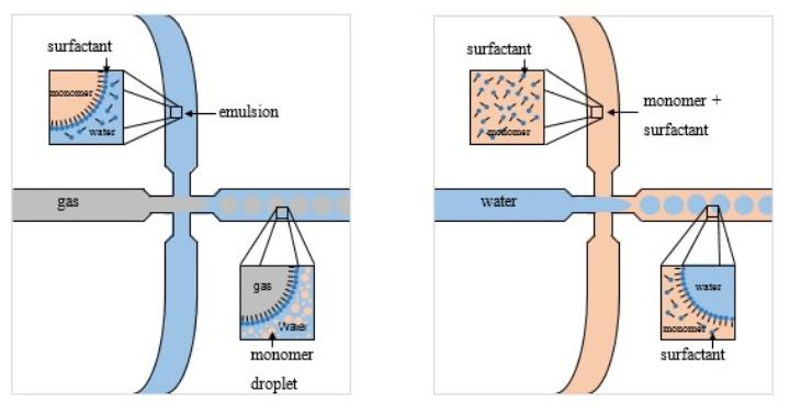 microfluidic-emulsion